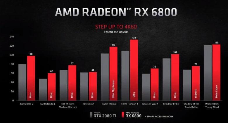 AMD RX 6800