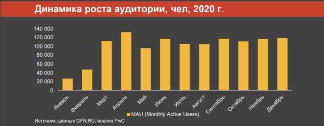 GFN.RU и PWC рассказали о перспективах облачного гейминга в России
